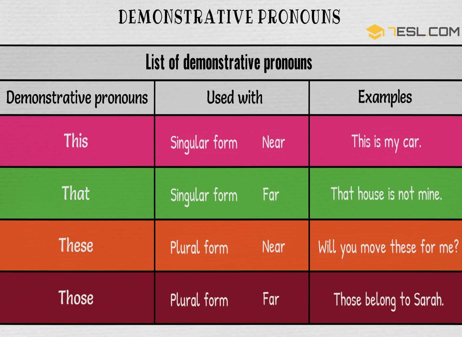 Demonstrative Pronouns | This-That-These-Those