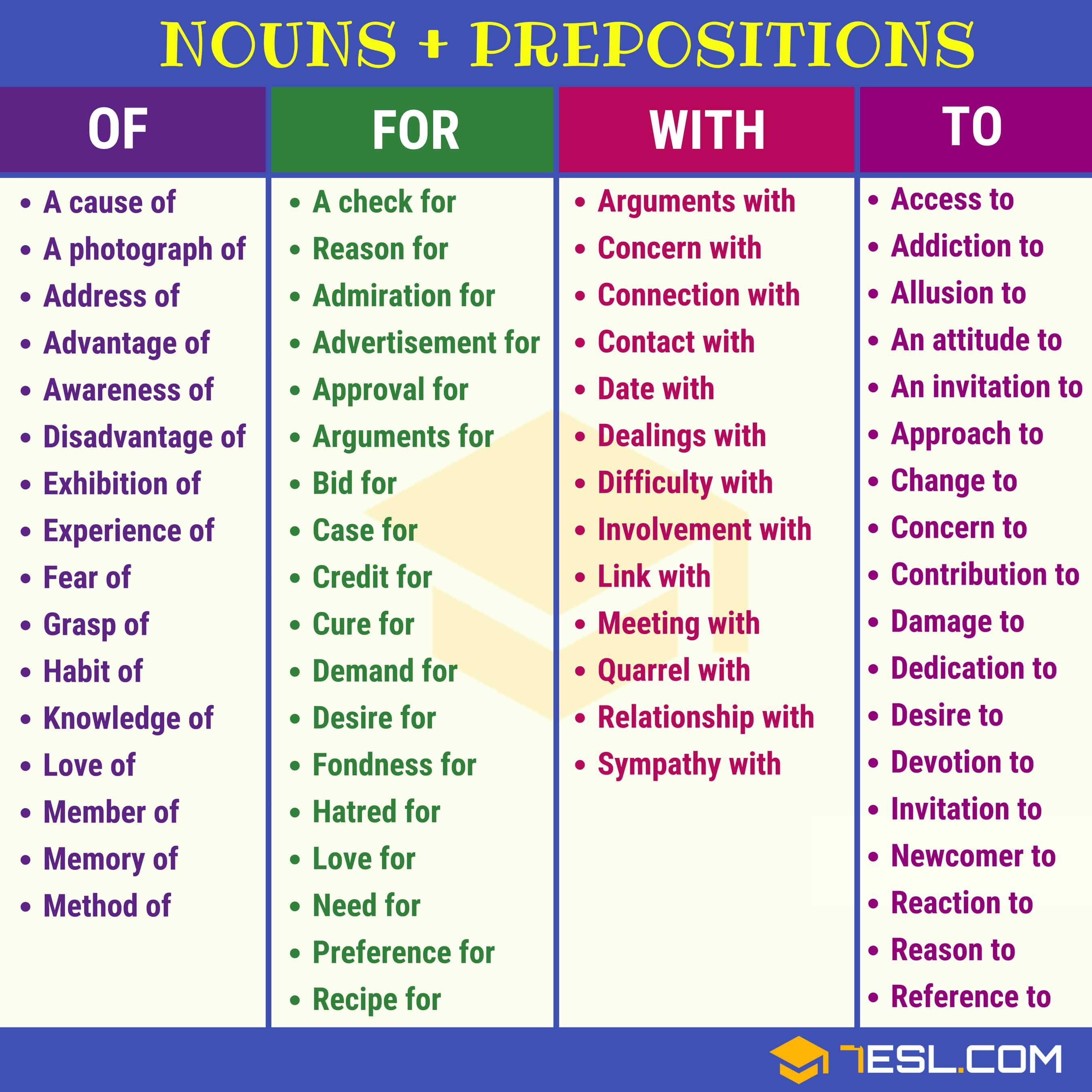 Noun Preposition Collocations | Pictures