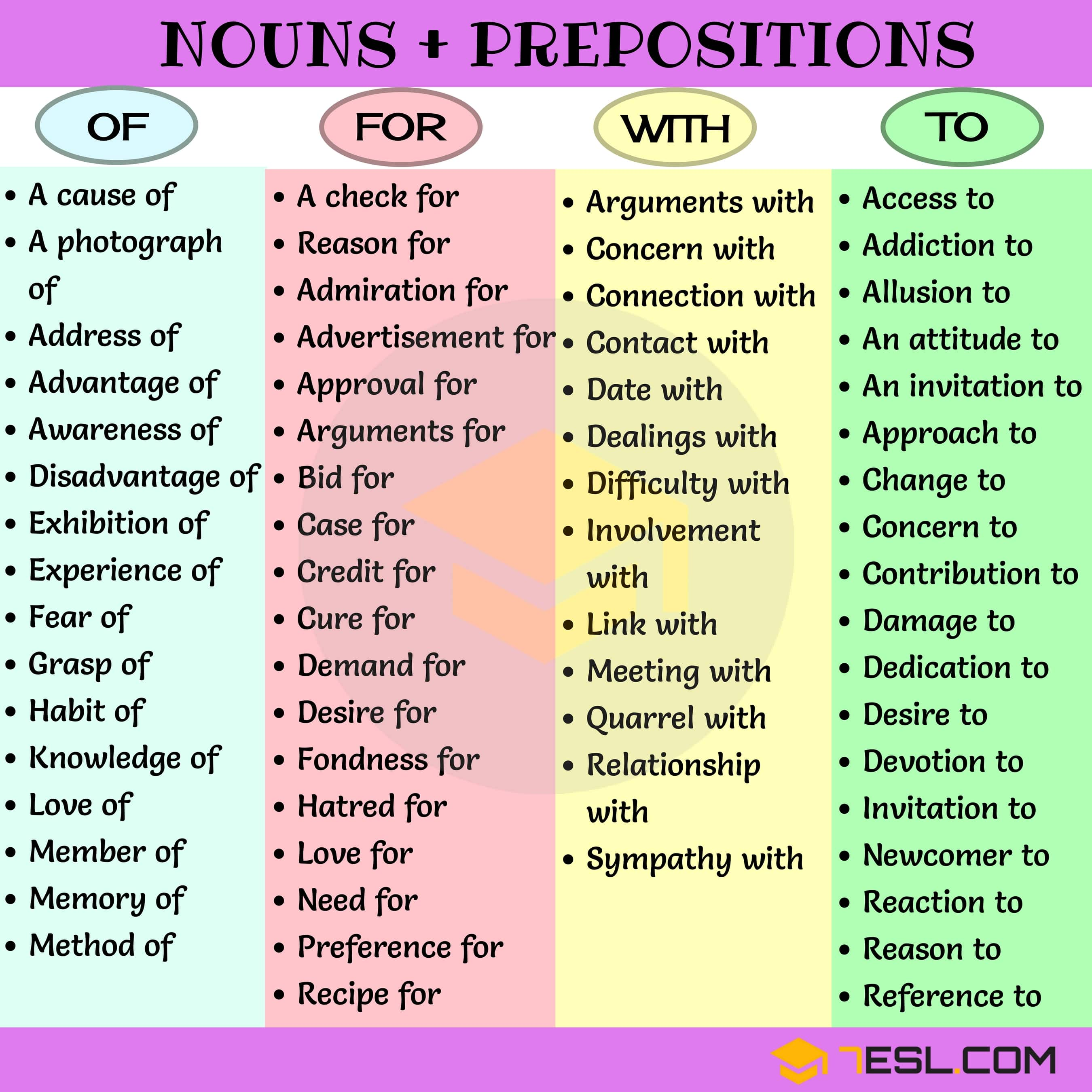 Common Noun & Preposition Collocations in English - 7 E S L