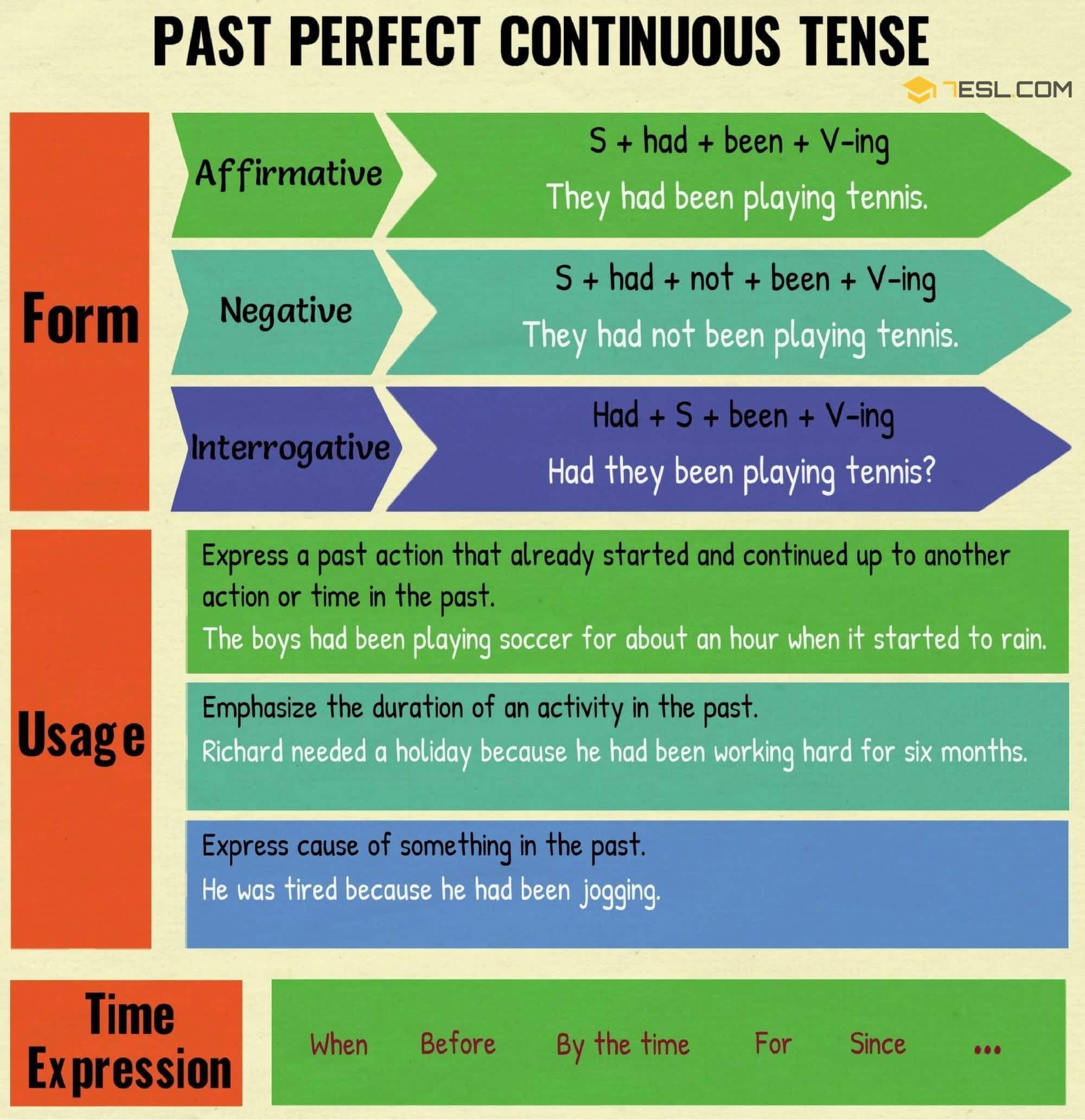 Past Perfect Continuous Tense: Useful Rules & Examples - 7 E S L