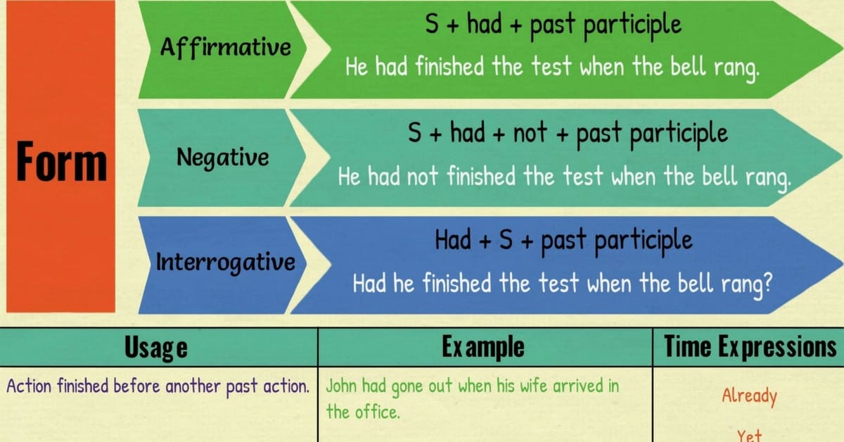 Past Perfect Tense Grammar Rules And Examples 7 E S L