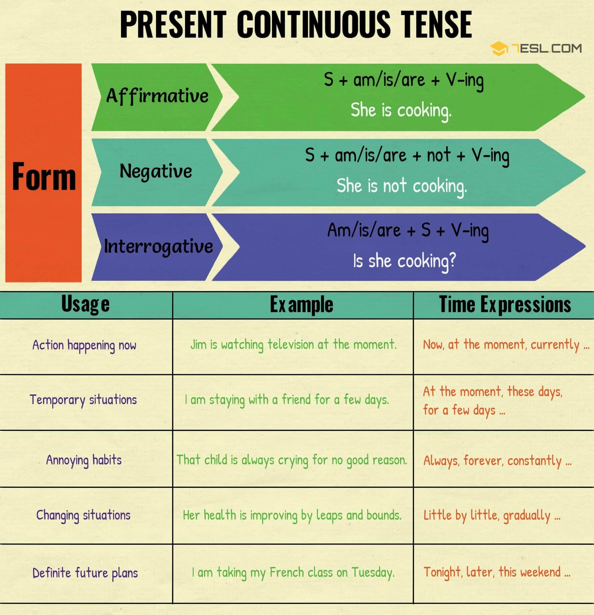Present Continuous Tense | Rules and Examples