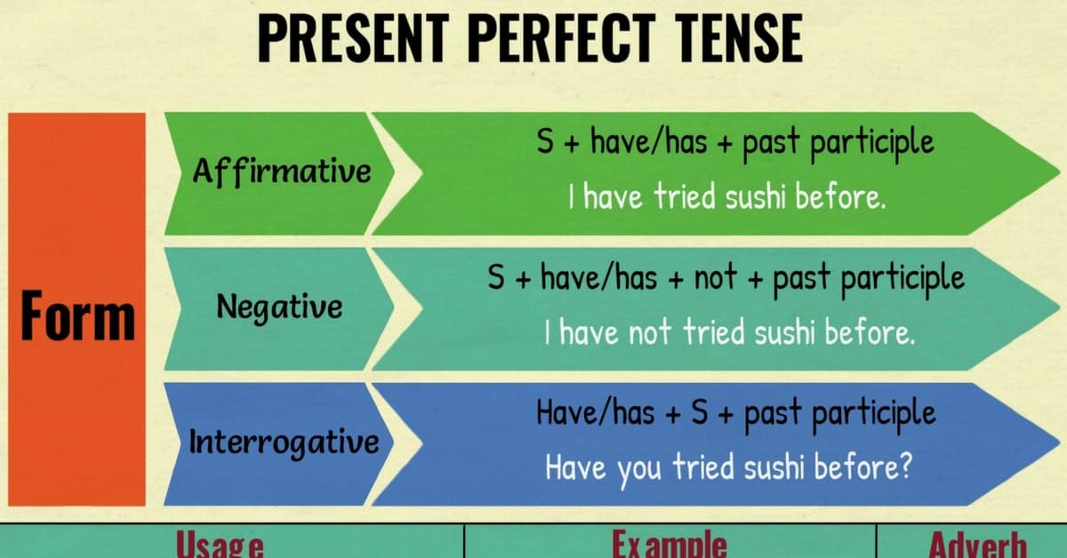 Present Perfect Tense Grammar Rules And Examples 7 E S L