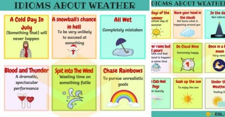 45+Useful Weather Idioms with Meaning and Examples 4
