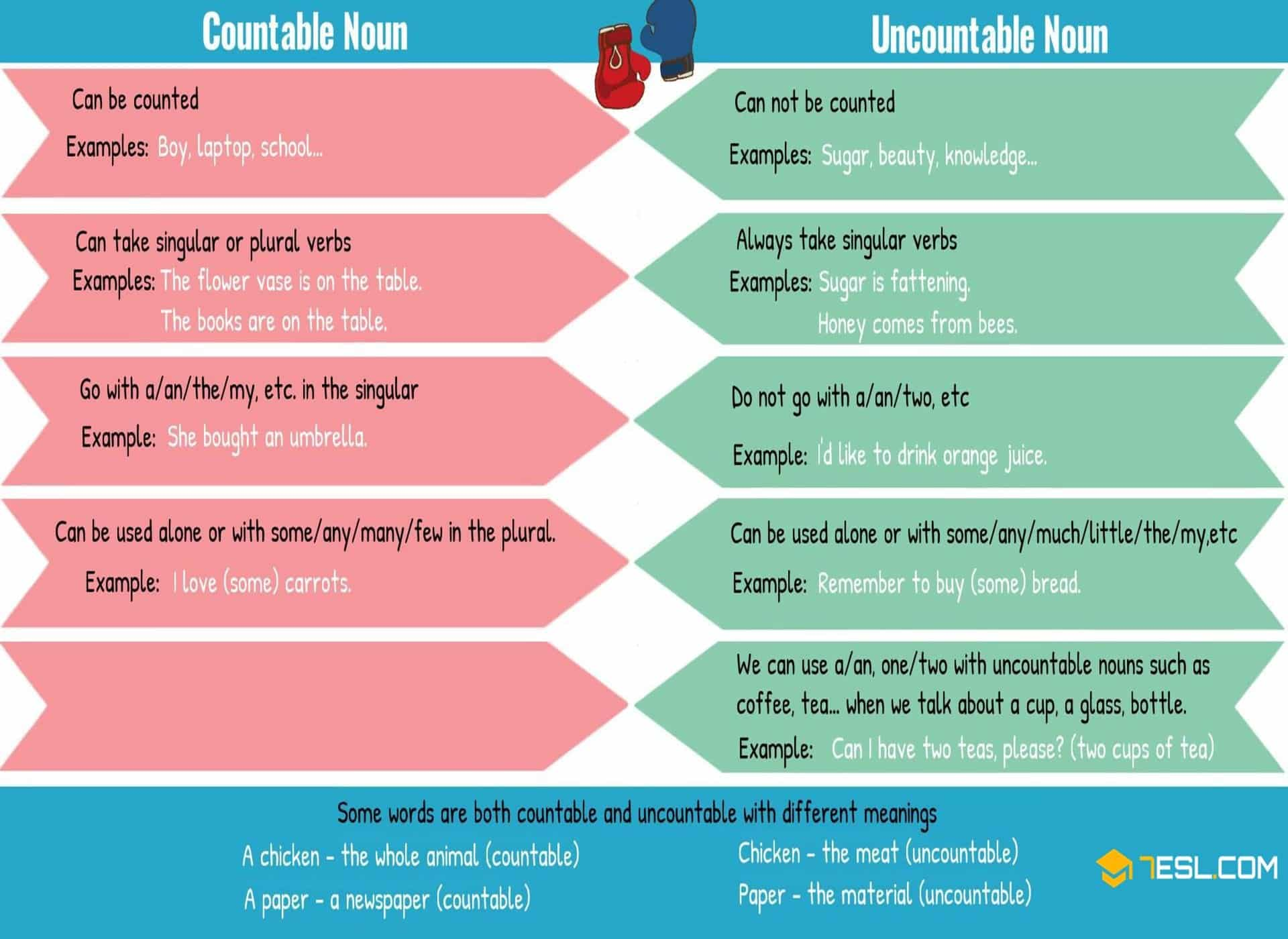 Countable and Uncountable Nouns | Grammar Rules and Examples
