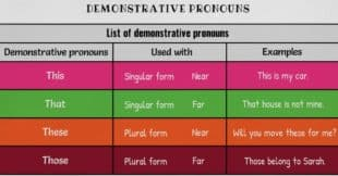 Demonstrative Pronouns | This, That, These, Those