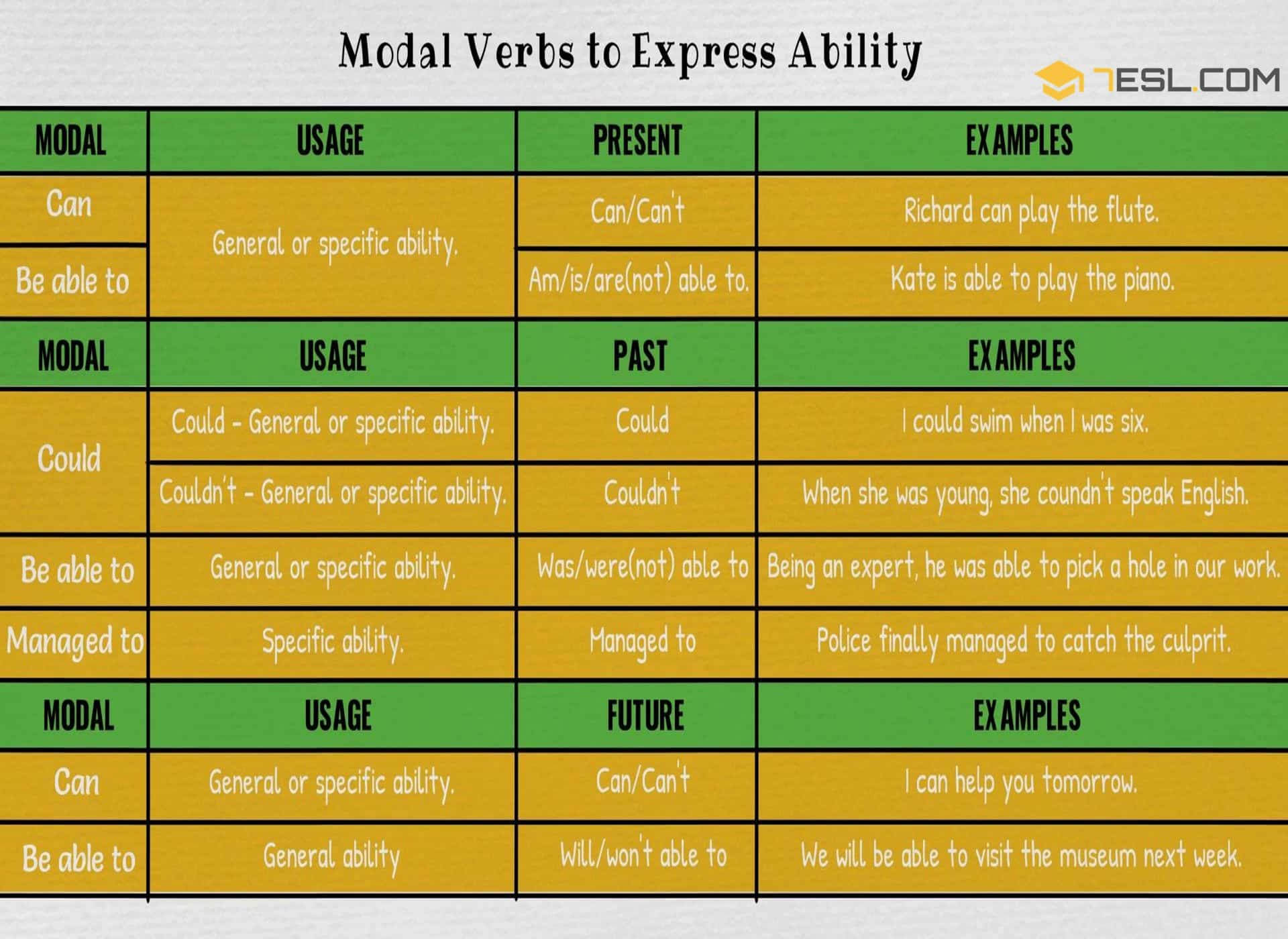 Modal Verbs To Express Ability | Modals of Ability
