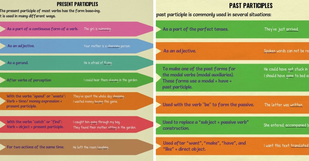 Present and Past Participles | Grammar Usage and Examples