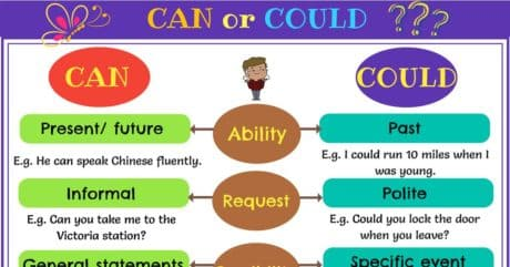 CAN or COULD | The Difference Between CAN and COULD 9