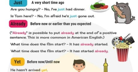 Common Time Adverbs Used with the Present Perfect Tense 7