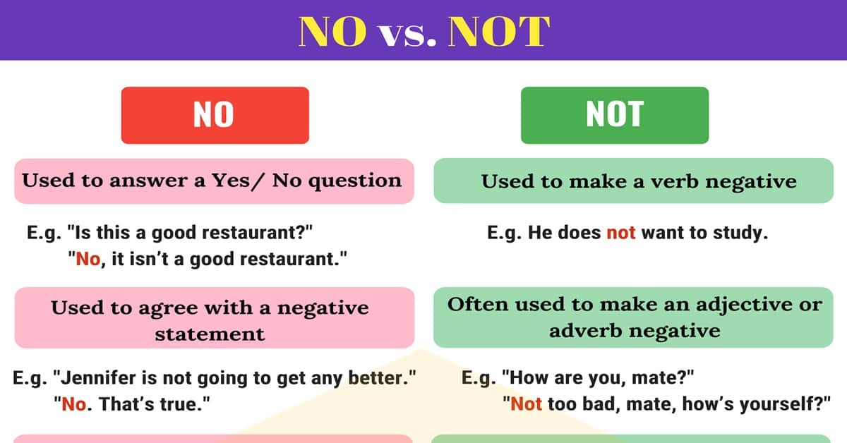 NO and NOT | The Difference between NO and NOT 1