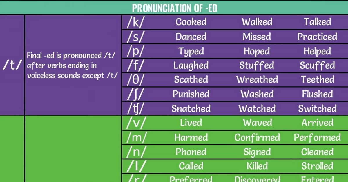 Pronunciation of ED: Past Tense Pronunciation for Regular Verbs 1