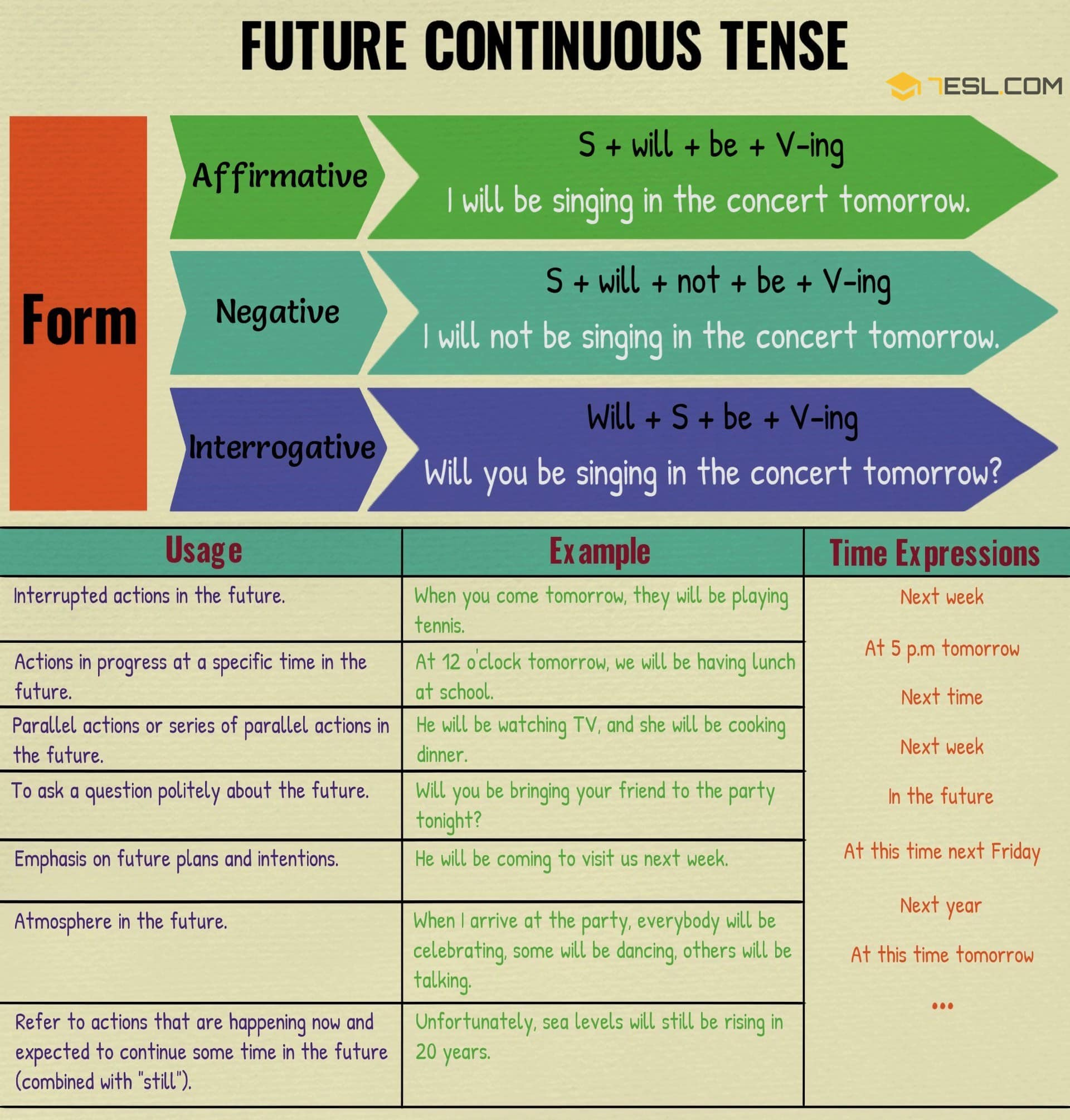 Future Continuous Tense: Useful Rules & Examples 2
