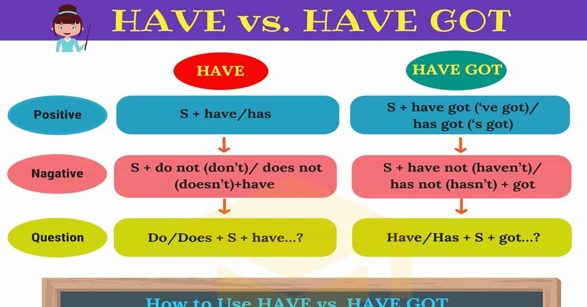 HAVE vs. HAVE GOT   The Difference Between HAVE & HAVE GOT 1