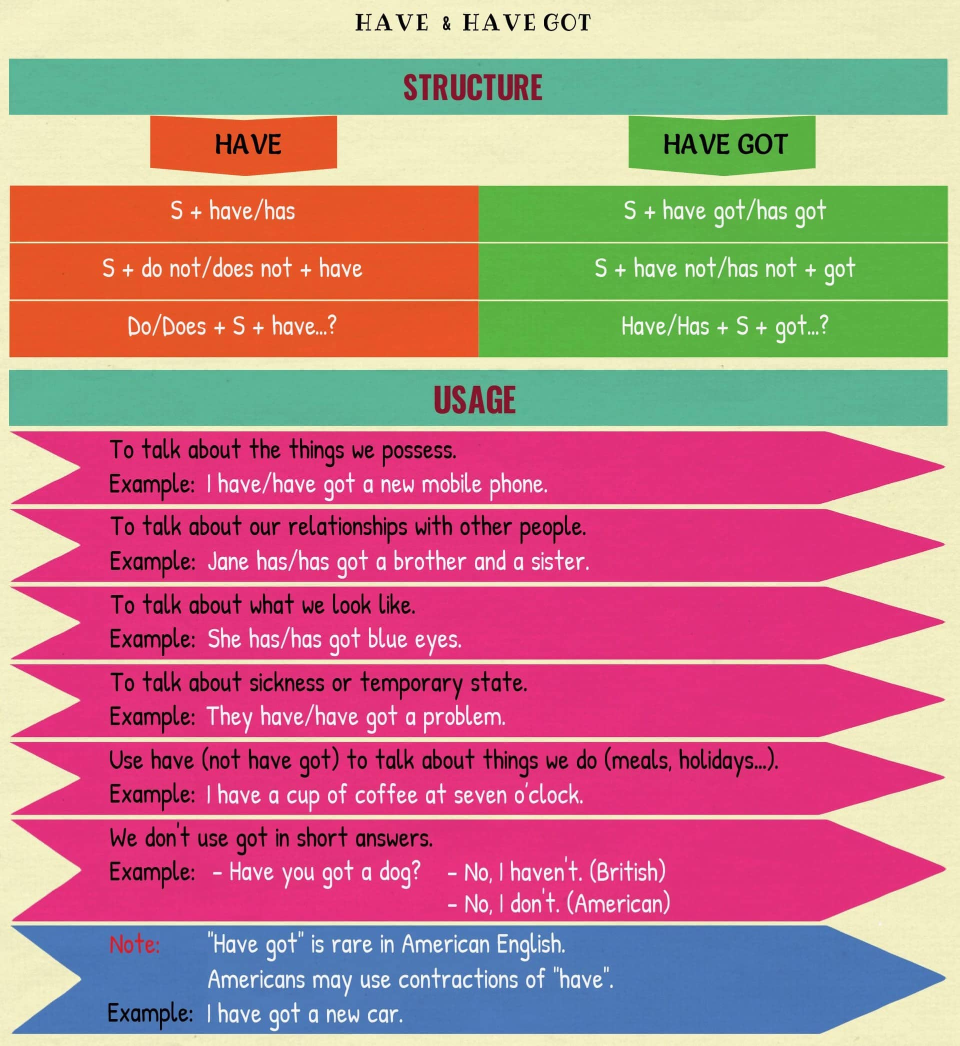 HAVE vs. HAVE GOT | The Difference Between HAVE & HAVE GOT