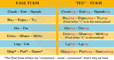 Present Continuous Spelling Rules | English Grammar 10