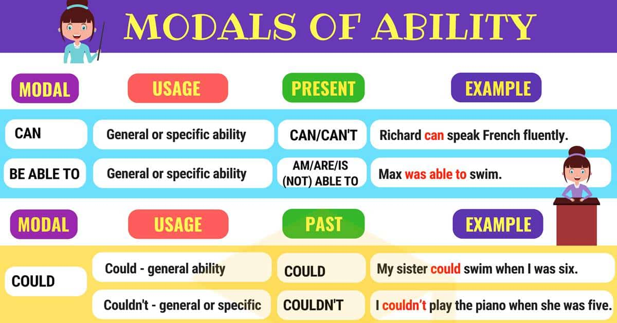 Modal Verbs To Express Ability | Modals of Ability 1