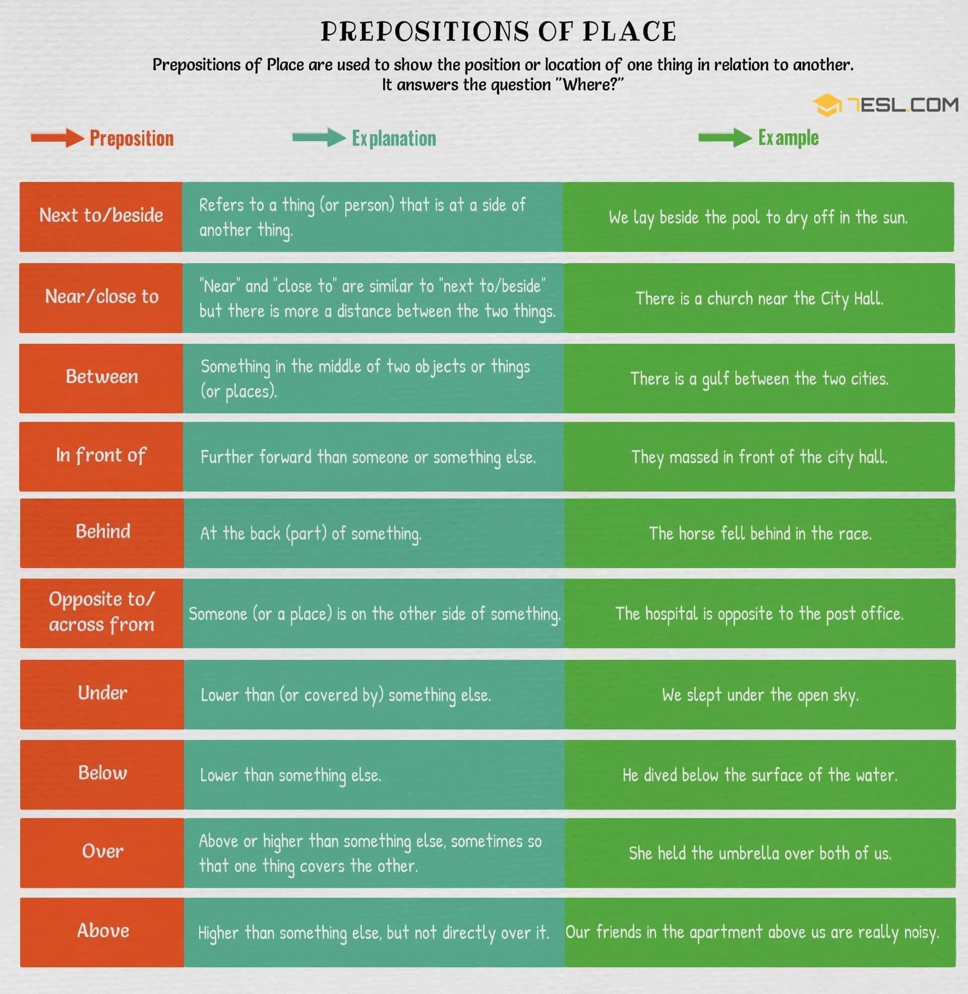 Prepositions of Place in English | List and Examples