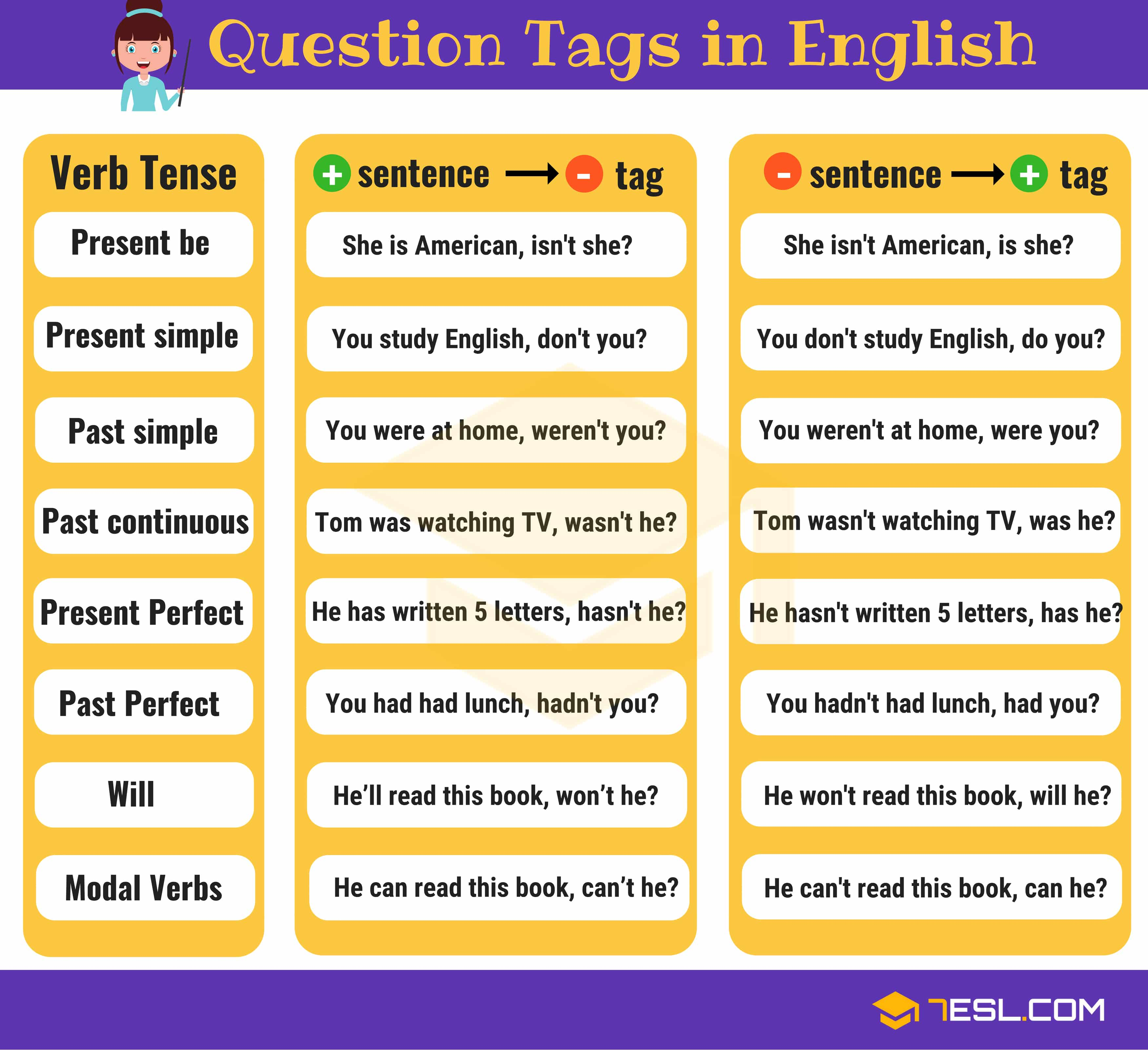 Question Tags in English: Useful Rules & Examples