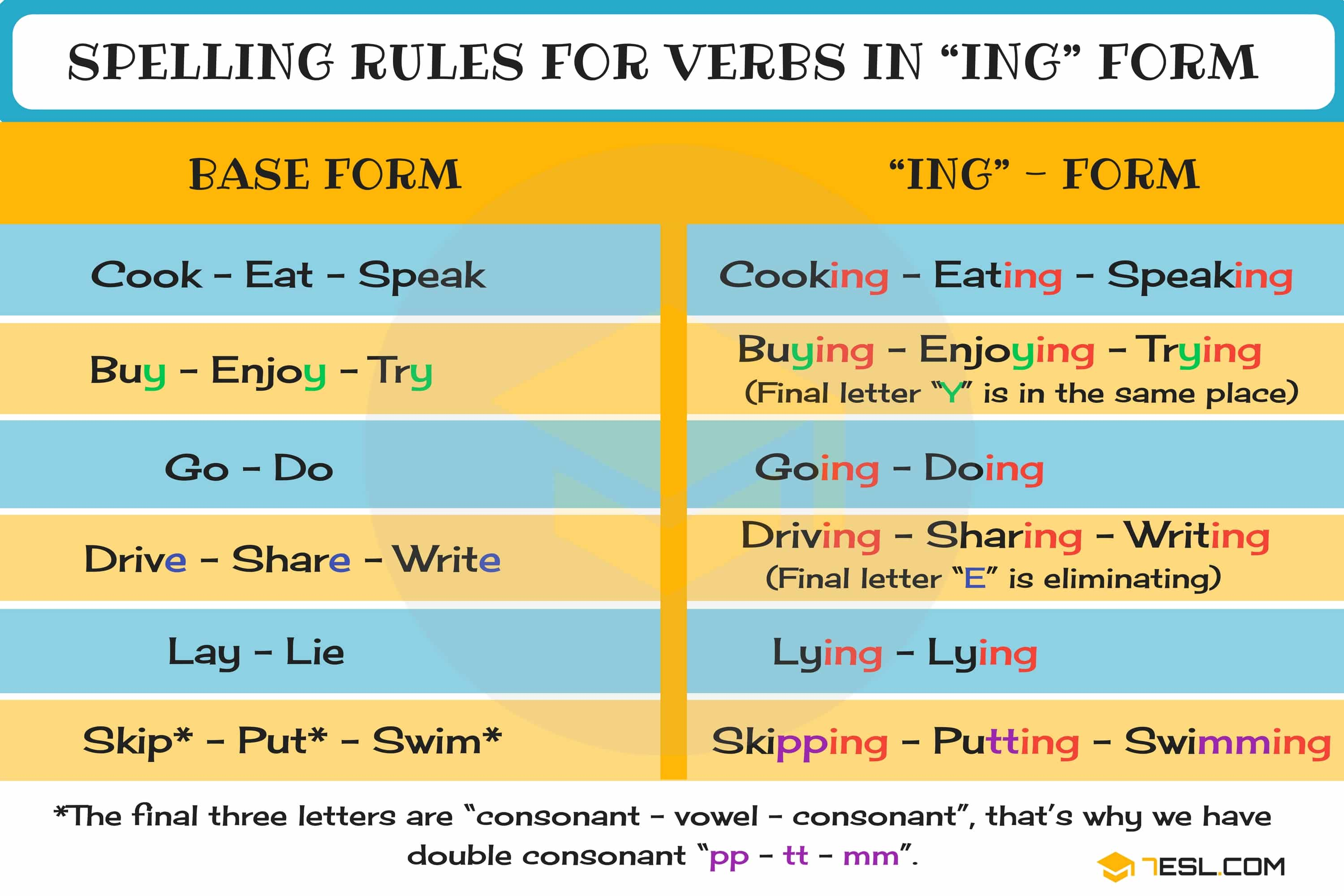 Present Continuous Spelling Rules - Learn useful spelling rules (-ING rules) for the Present Continuous tense in English with examples.