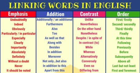 120+ Linking Words and Phrases in English 18