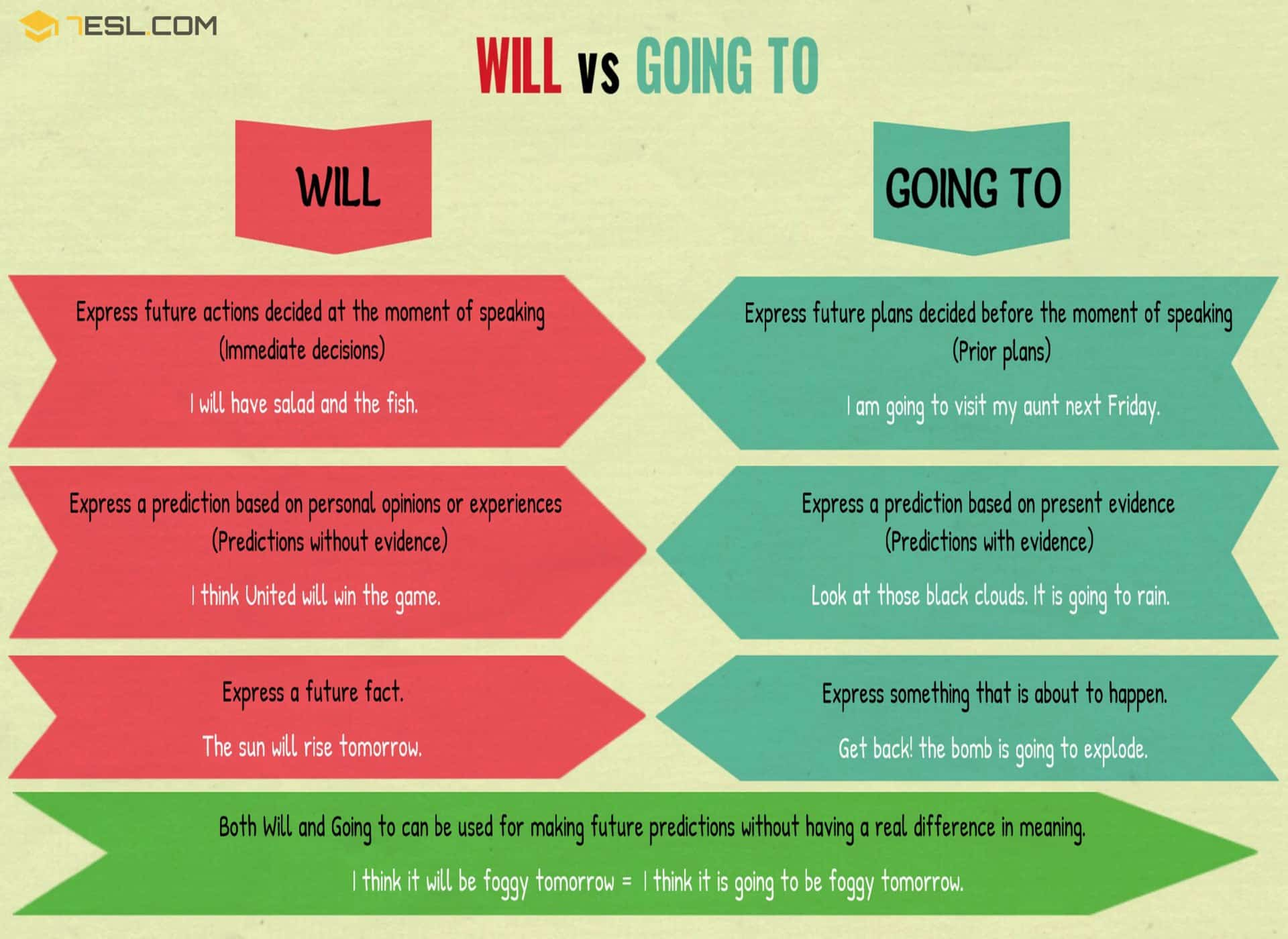 Will vs Going to: Difference Between Will and Going to - 7 E S L
