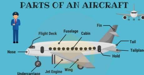 English Vocabulary: Exterior Parts of an Aircraft 43