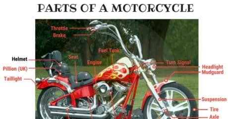Parts of a Motorcycle Vocabulary in English (with Picture) 44