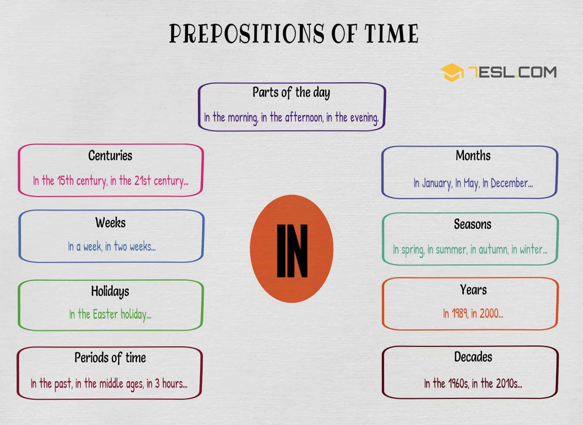 Prepositions of Time: IN | Picture