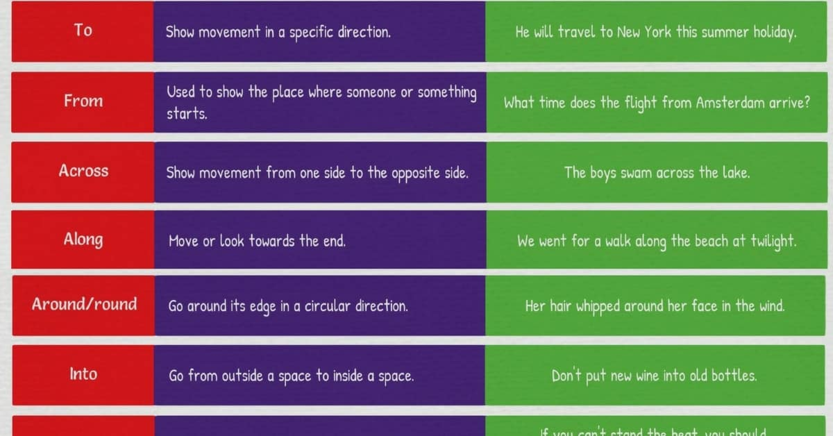 Prepositions Of Movement In English
