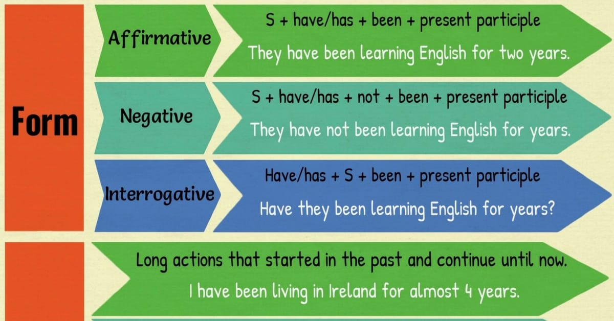 Present Perfect Continuous Tense Rules And Examples 7 E S L