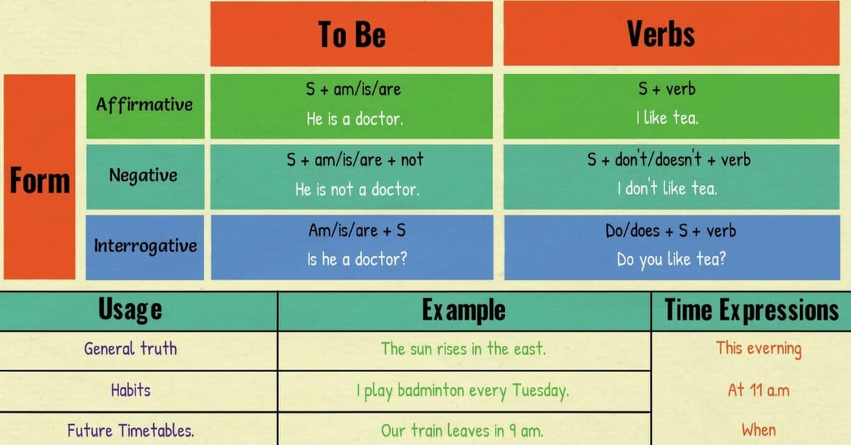 simple present tense grammar rules pdf