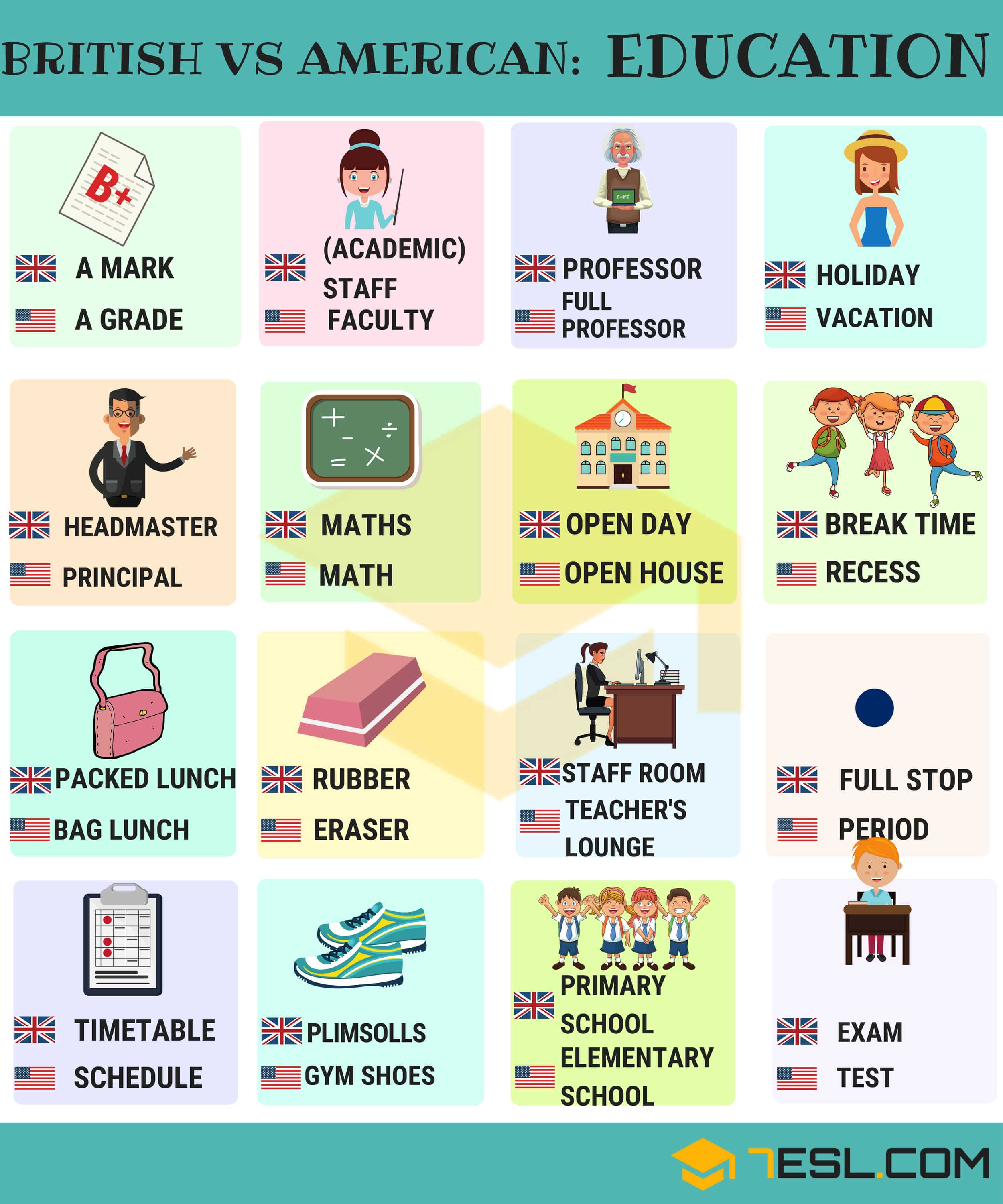 British vs American Vocabulary for Education