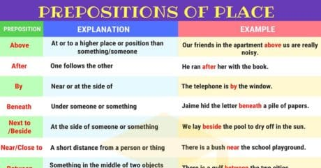 Prepositions of Place in English | List and Examples 38