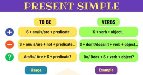Present Simple Tense | Grammar Rules and Examples 3
