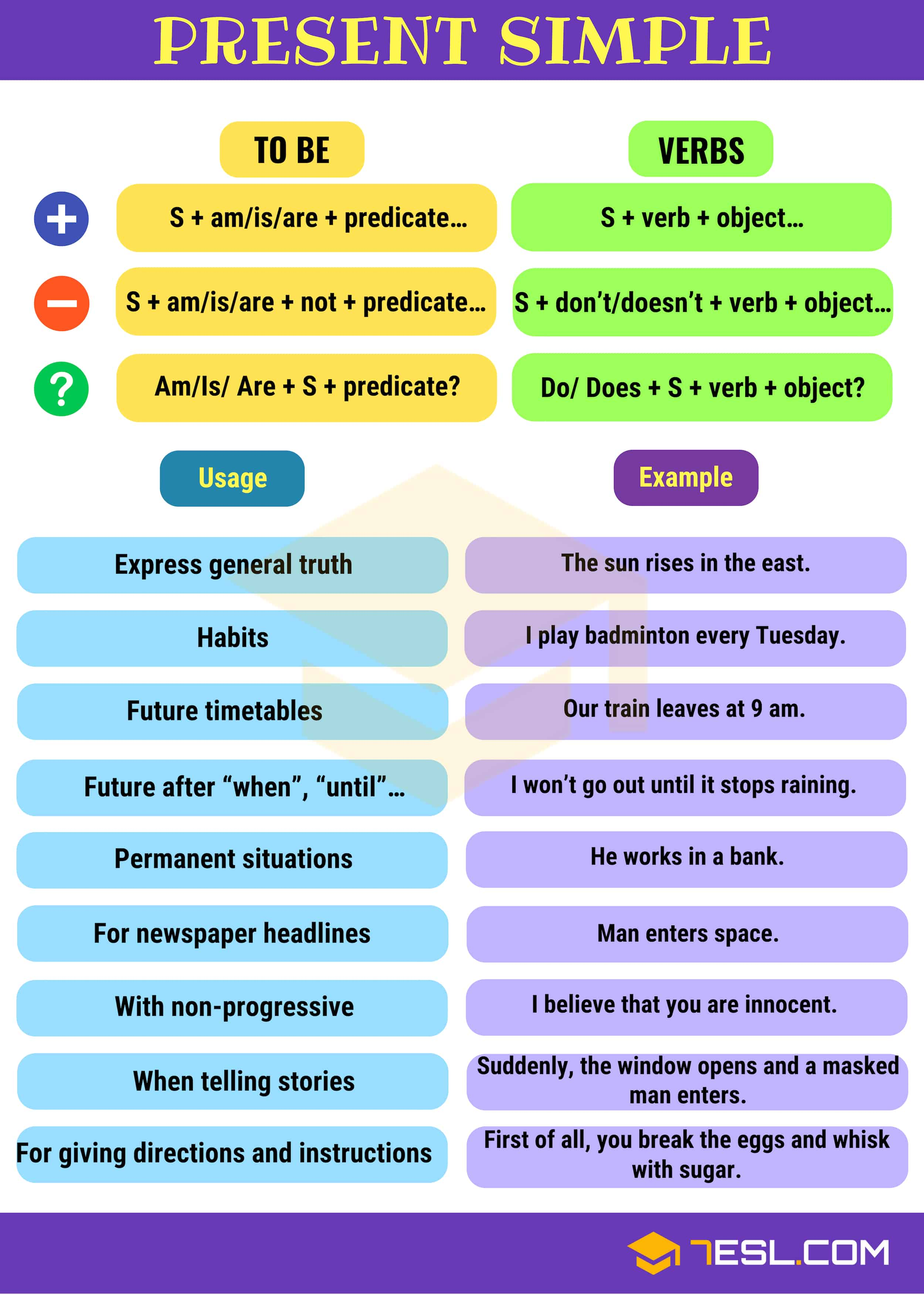 Present Simple Tense Simple Present Definition Rules And Useful Examples 7esl