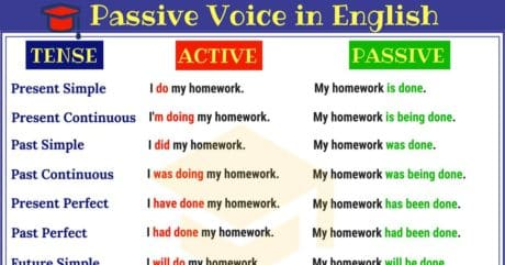 Passive Voice Rules for All Tenses | Examples of Active & Passive Voice 5