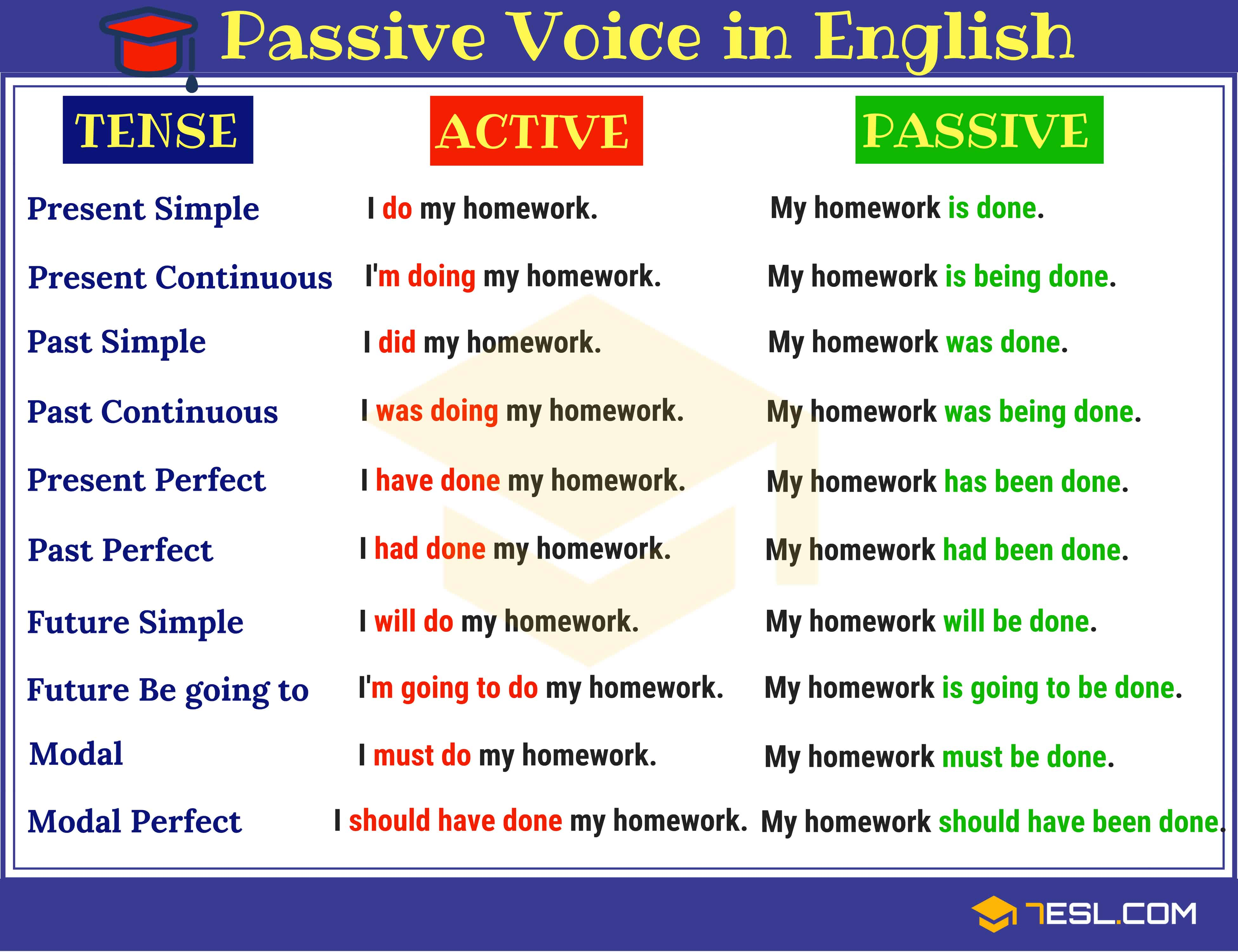 Examples of active and passive voice for different tenses in English