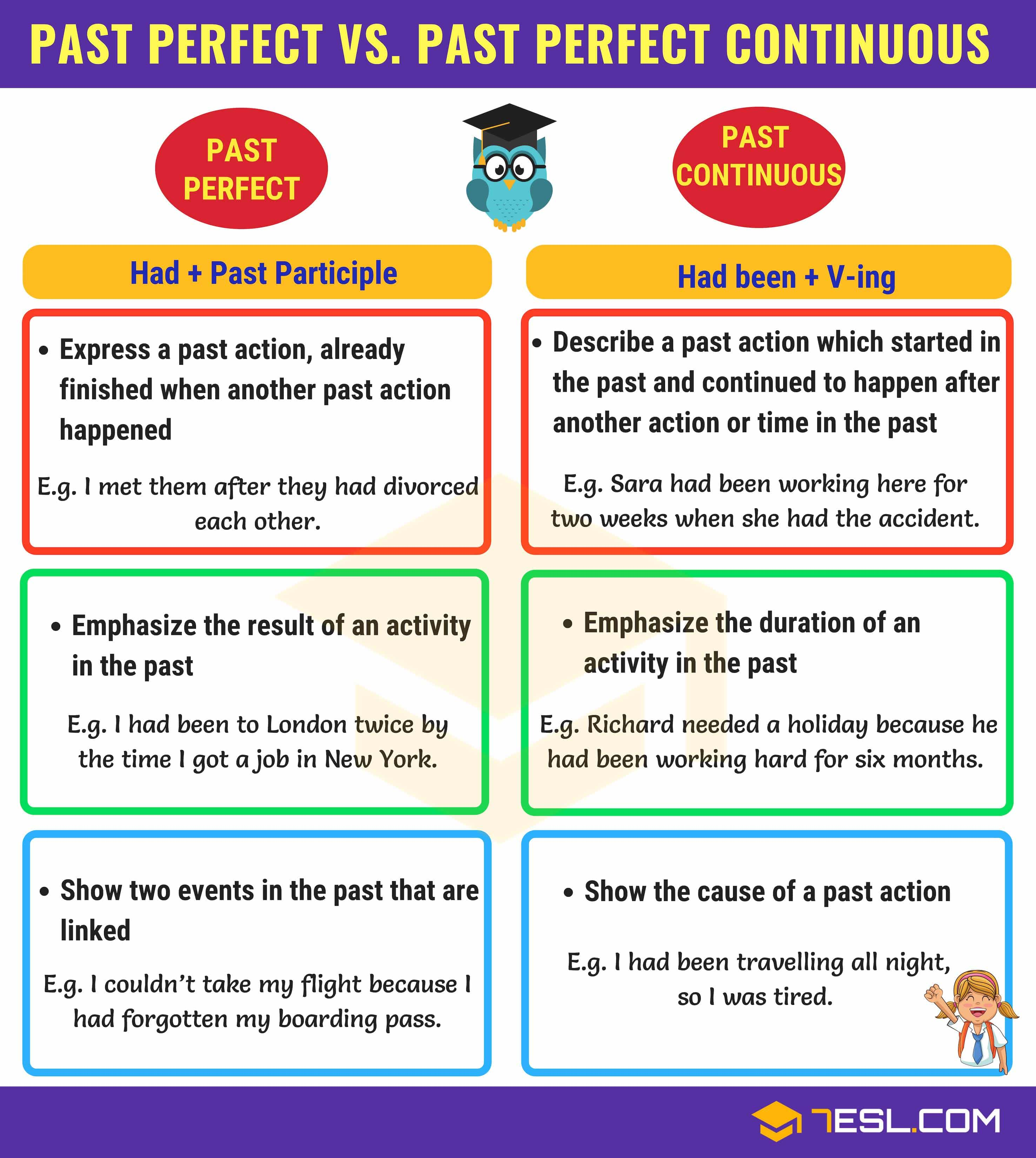 Past Perfect and Past Perfect Continuous: Useful Differences