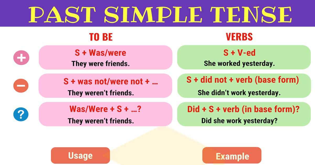 Past Simple Tense: Useful Rules and Examples 1