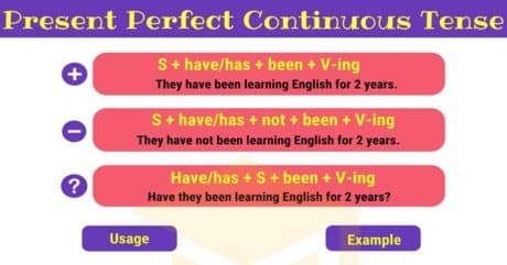 Present Perfect Continuous Tense | Rules and Examples 1