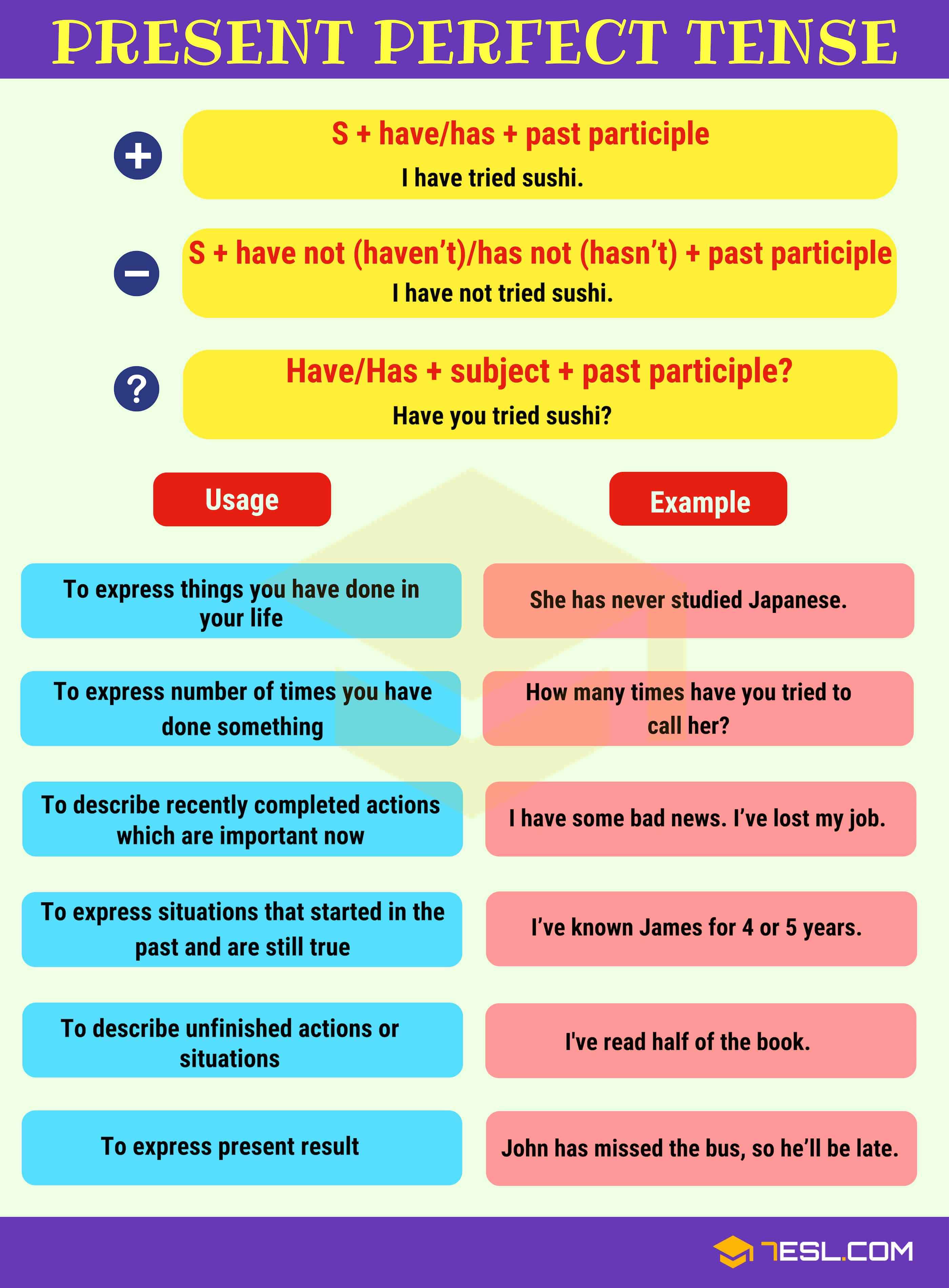 Present Perfect Tense Definition Rules And Useful Examples 7esl