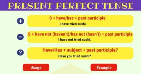 Present Perfect Tense | Grammar Rules and Examples 1