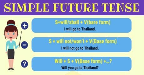 Simple Future Tense | Rules and Examples 4