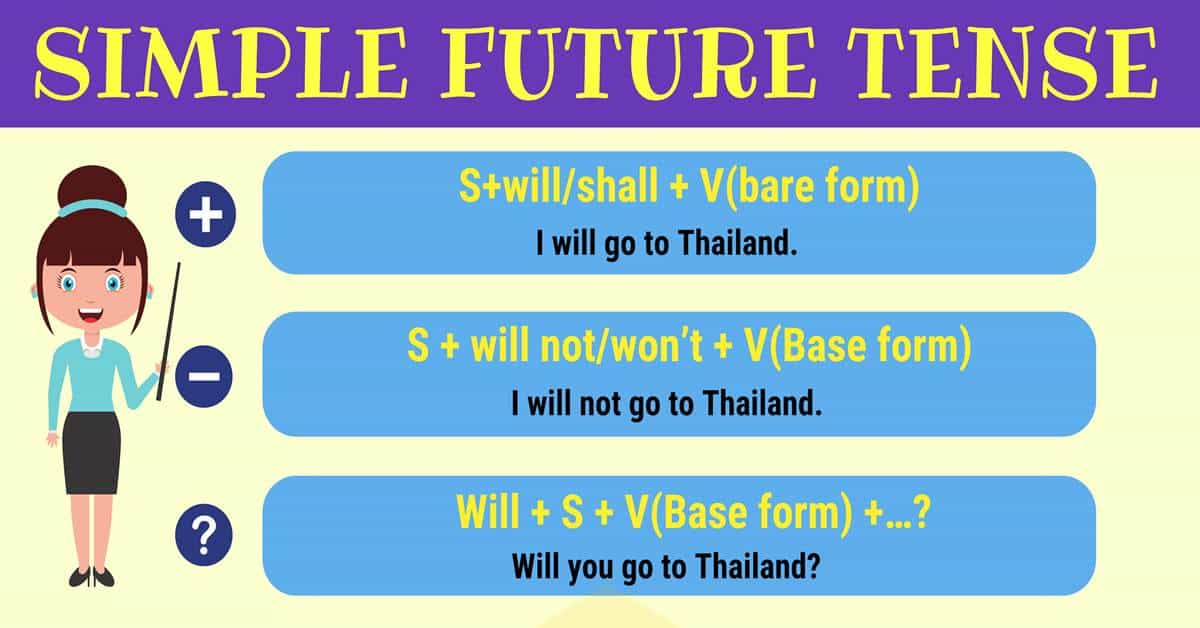 Simple Future Tense | Rules and Examples 1
