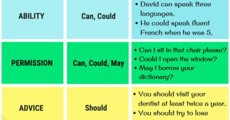 Modal Verbs in English | List, Functions and Examples 9