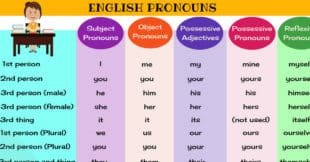 English Pronouns | Types of Pronouns - List and Examples