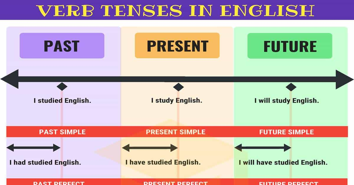 Verb Tenses: How To Use The 12 English Tenses With Useful Tenses Chart •  7ESL