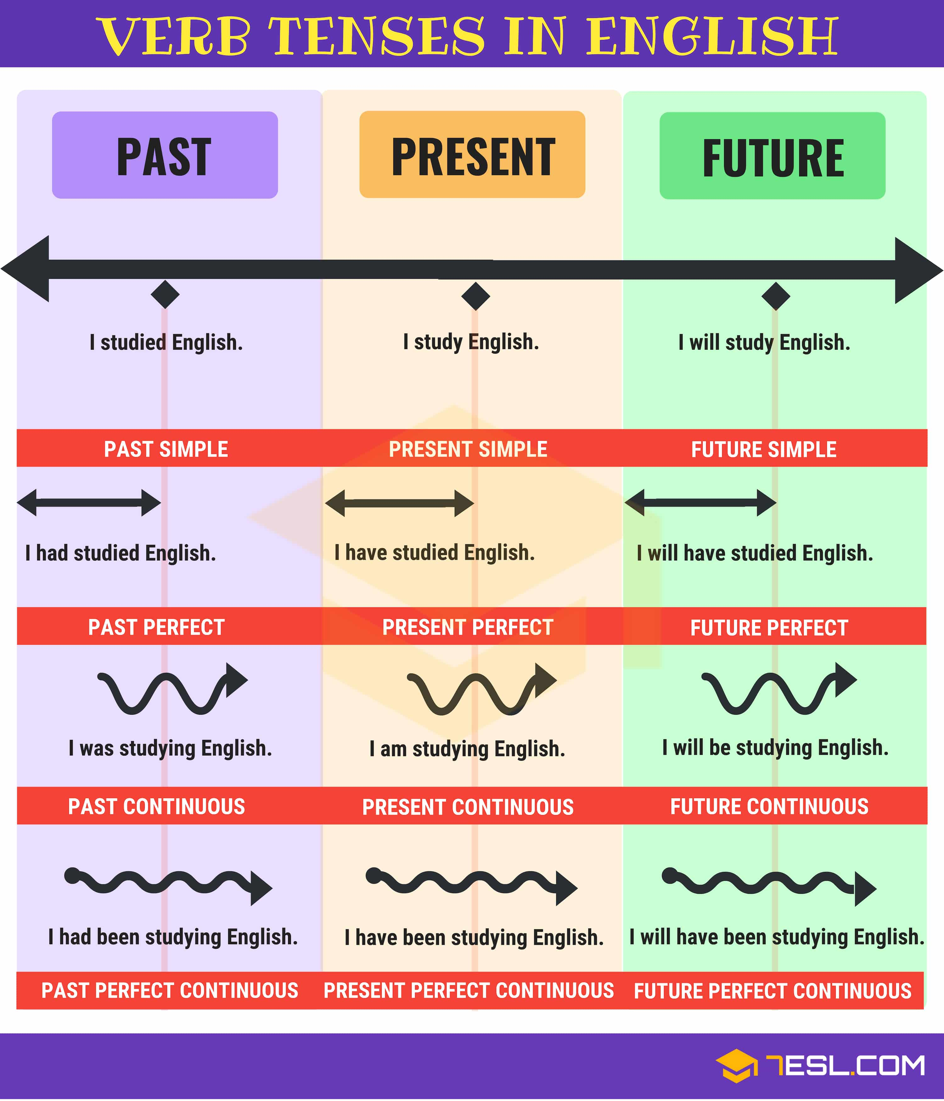 Verb Tenses Chart - All Tenses in a Table