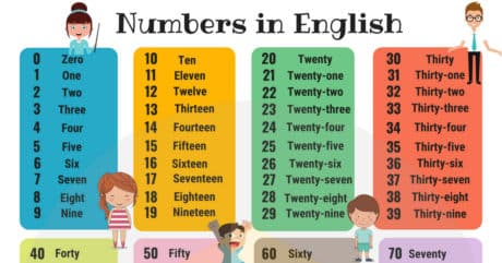Numbers in English for ESL Learners and Kids (Counting Chart) 12